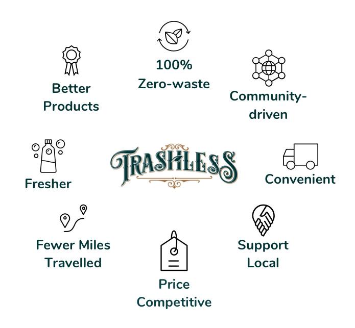 Trashless — Reusable packaging. Refilled-on-Demand.